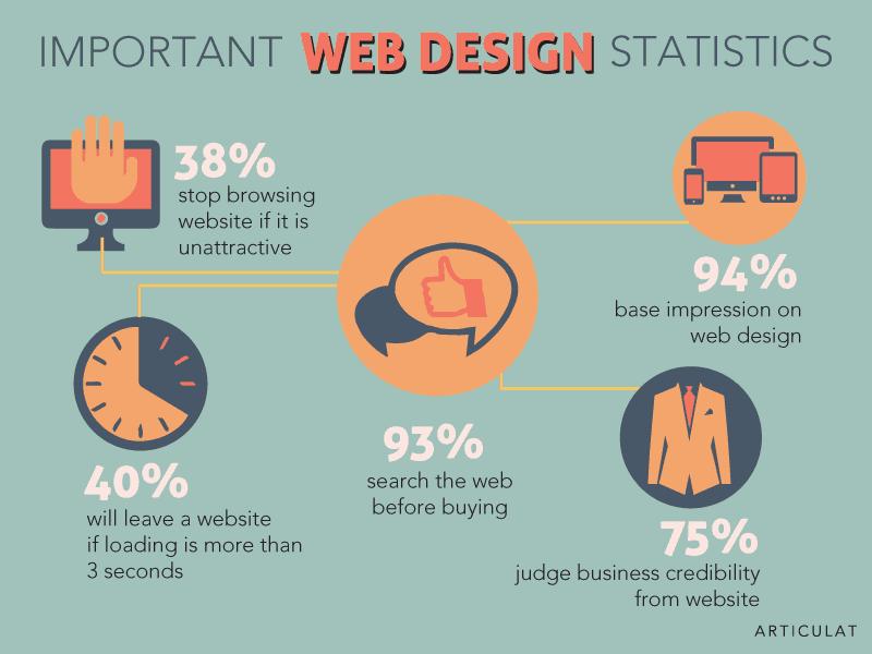 good web design in Tanzania