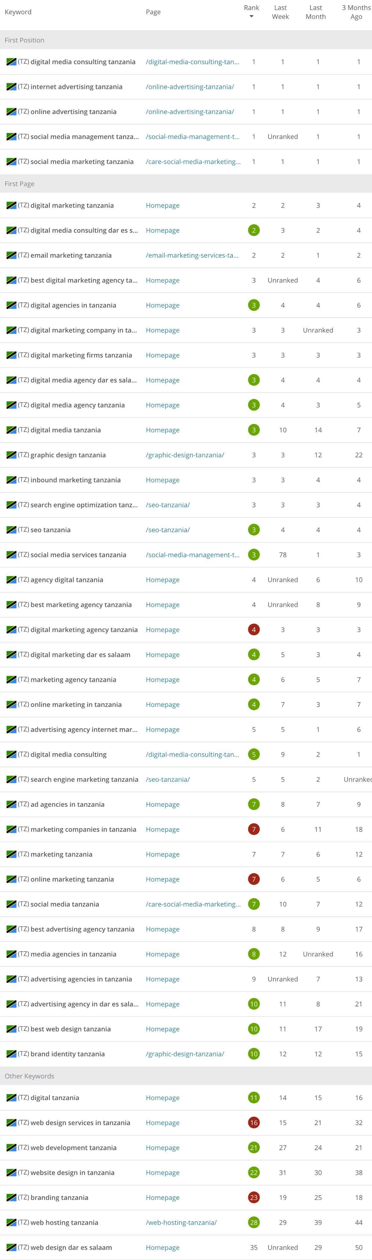 Ranking targeted keywords SEO instudio